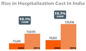 Hospitalization costs stats